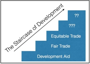 Staircase of Development